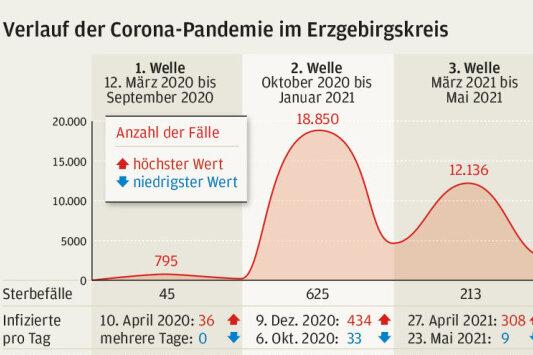 Verlauf der Corona Pandemie im Erzgebirgskreis.