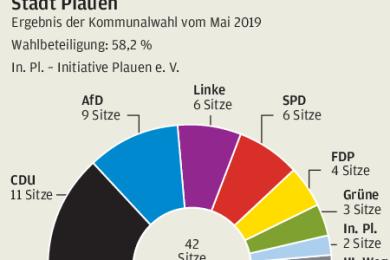 Der neue Plauener Stadtrat seit der Kommunalwahl Mai 2019.