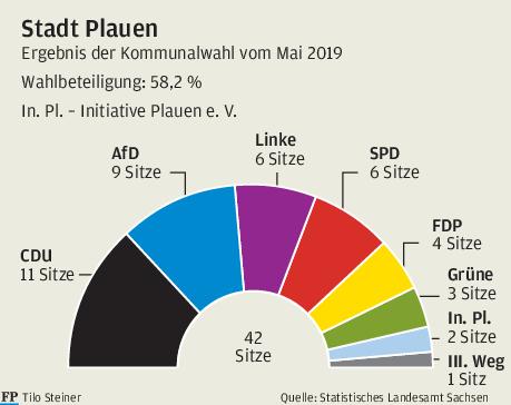 Ergebnis der Kommunalwahl für Plauen im Mai 2019.