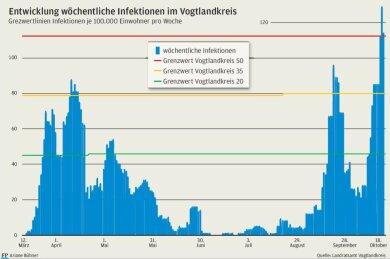 Die Entwicklung der Corona-Infektionszahlen im Vogtlandkreis seit Mitte März.