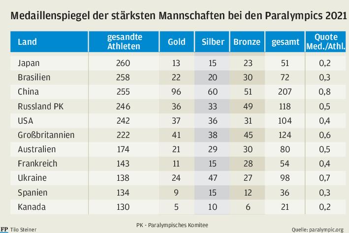 Warum holt die Volksrepublik China bei den Paralympics so viele Medaillen?