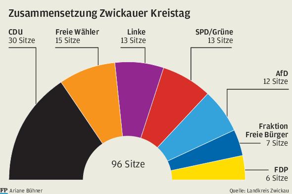 Kreistag Zwickau: AfD und Freie Bürger wollen nicht Rechtsaußen sitzen