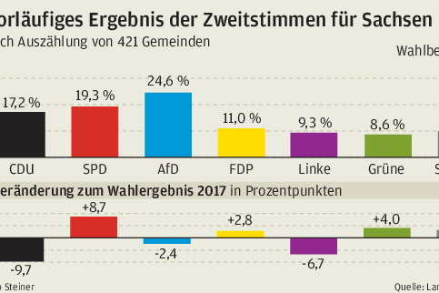 Die CDU stürzt selbst in ihren sächsischen Hochburgen ab