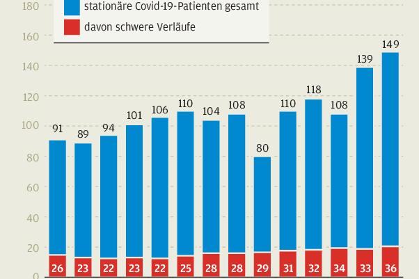 Situation in Auer Klinikum: Die Patienten werden immer jünger
