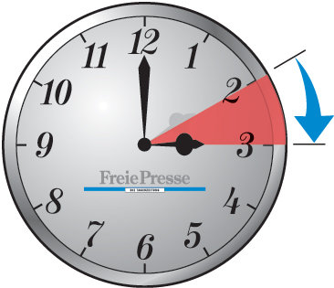 Samstagnacht rücken die Zeiger der Uhren in Deutschland wieder eine Stunde vor.