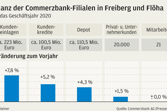 Commerzbank: Entscheidung über Flöha fällt nicht vor Mai
