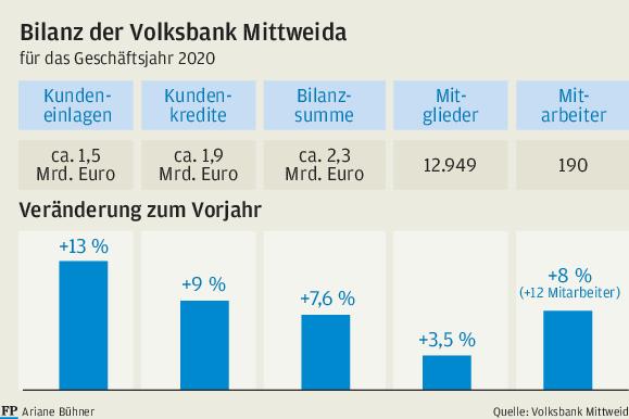 Volksbank wächst trotz Krise weiter
