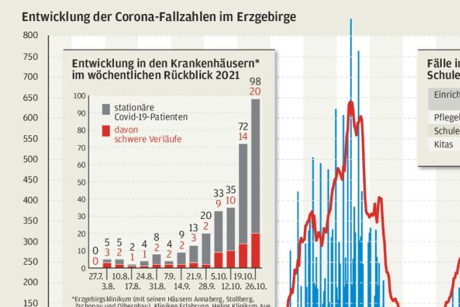 Corona-Lage im Kreis: Die Kurve steigt