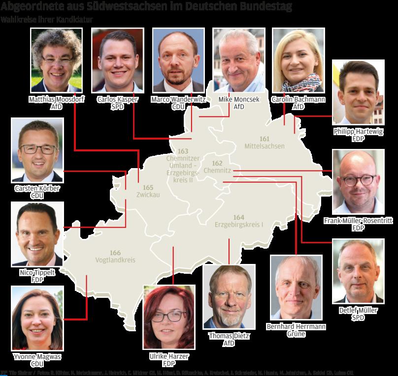Diese Abgeordneten vertreten Südwestsachsen im neuen Bundestag.