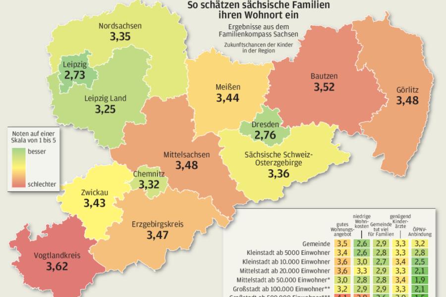 Familienkompass-Umfrage: Was sich Sachsens Familien wünschen