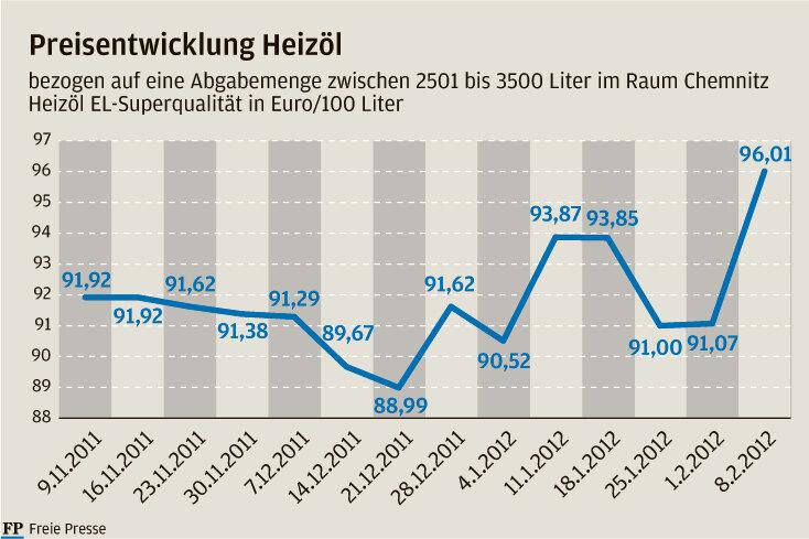 Frost treibt Heizölpreis auf Rekordhöhe