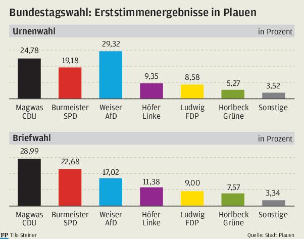 Warum Briefwähler in Plauen weniger extrem abgestimmt haben