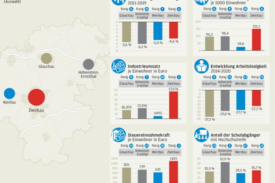Westsachsen-Städte im Vergleich